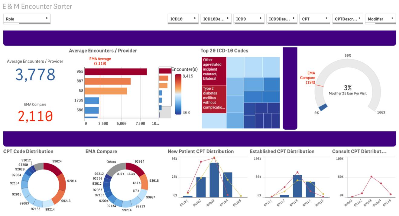 Modernizing Medicine Healthcare IT Suite EHR and Practice Management Software